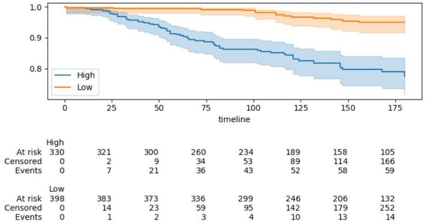 Figure 4 for L1-regularized neural ranking for risk stratification and its application to prediction of time to distant metastasis in luminal node negative chemotherapy naïve breast cancer patients