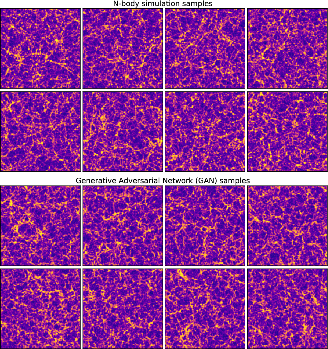 Figure 1 for Fast Cosmic Web Simulations with Generative Adversarial Networks