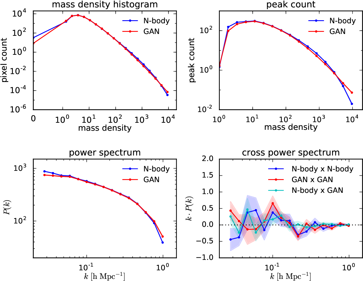 Figure 3 for Fast Cosmic Web Simulations with Generative Adversarial Networks
