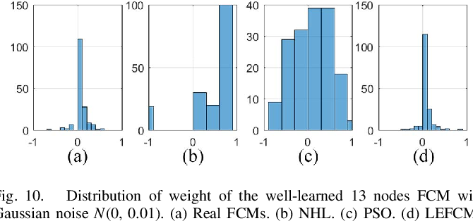 Figure 2 for The Learning of Fuzzy Cognitive Maps With Noisy Data: A Rapid and Robust Learning Method With Maximum Entropy