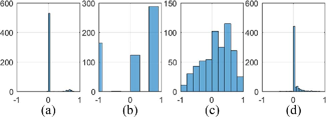 Figure 3 for The Learning of Fuzzy Cognitive Maps With Noisy Data: A Rapid and Robust Learning Method With Maximum Entropy