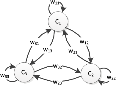 Figure 1 for The Learning of Fuzzy Cognitive Maps With Noisy Data: A Rapid and Robust Learning Method With Maximum Entropy