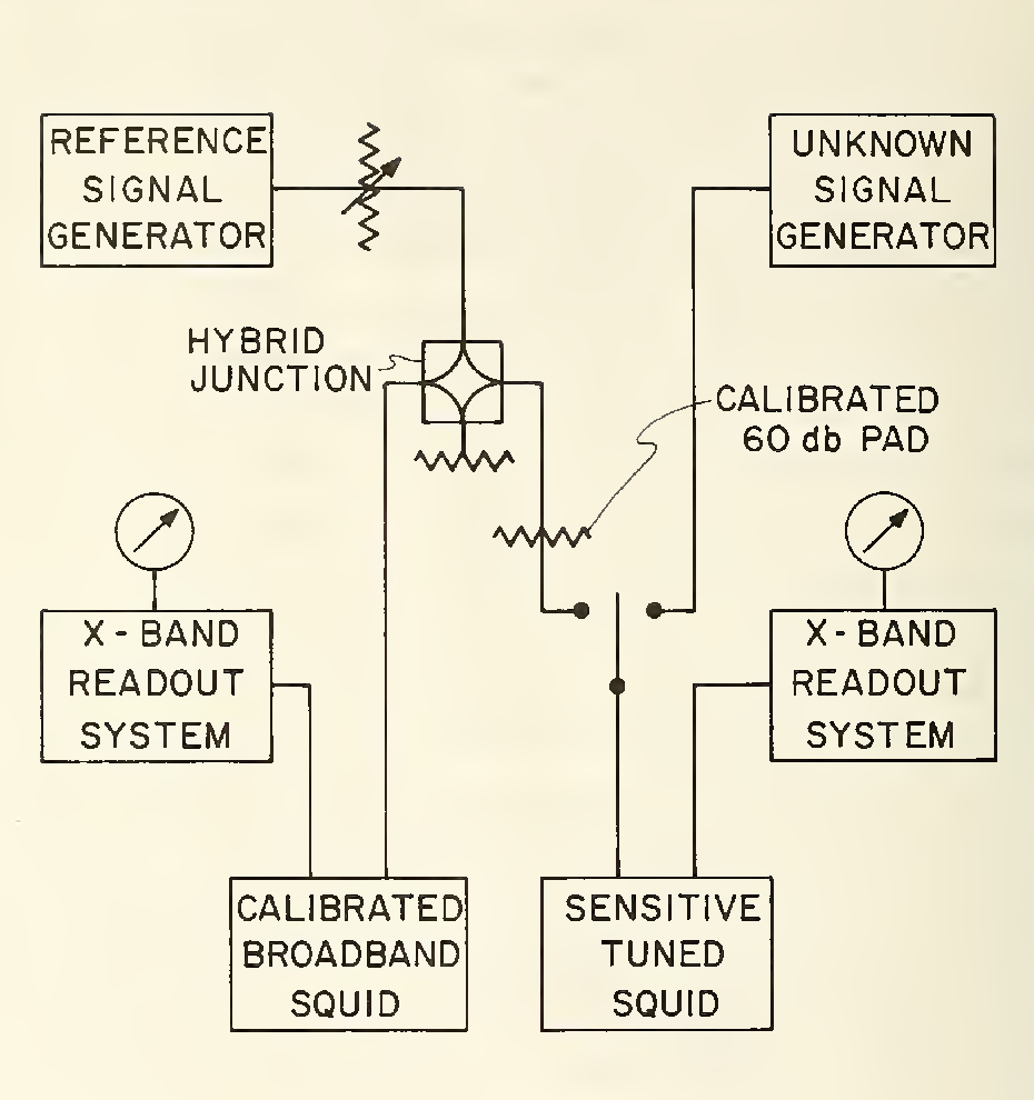Figure 18 from Measurement of rf power and attenuation using