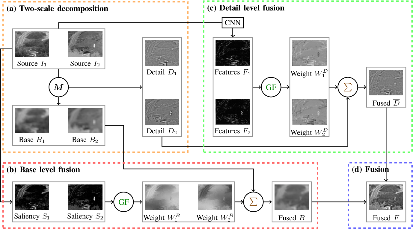Figure 1 for Fast and Efficient Zero-Learning Image Fusion