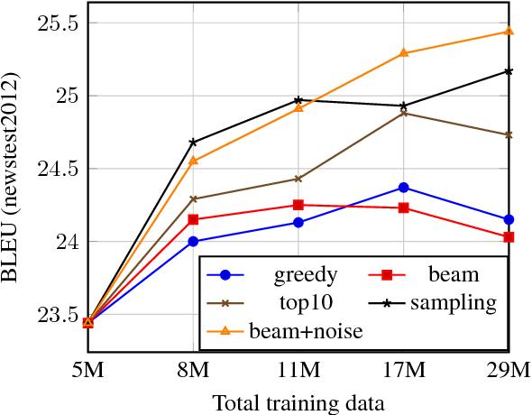 Figure 1 for Understanding Back-Translation at Scale