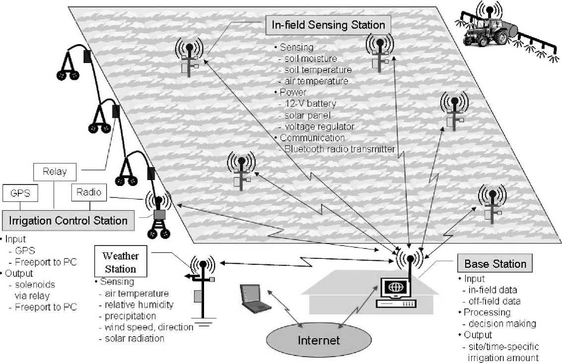 Remote Sensing And Control Of An Irrigation System Using A 12 Volt Relay Figure 1
