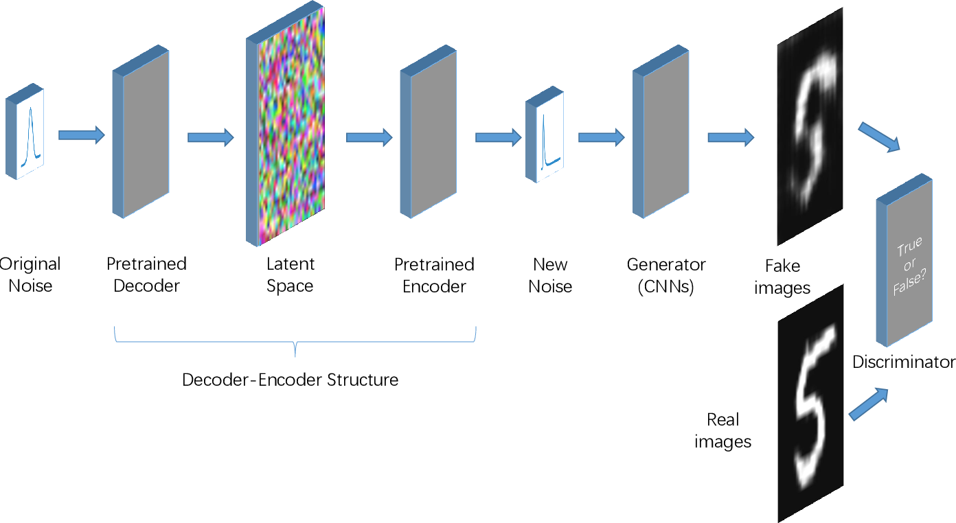 Figure 4 for Generative Adversarial Networks with Decoder-Encoder Output Noise