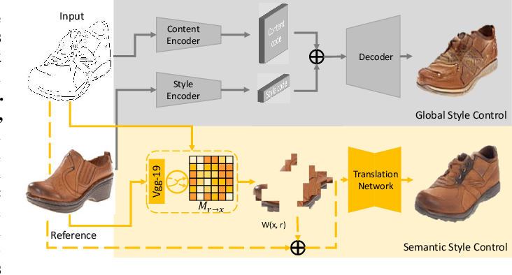 Figure 1 for Semantic Example Guided Image-to-Image Translation