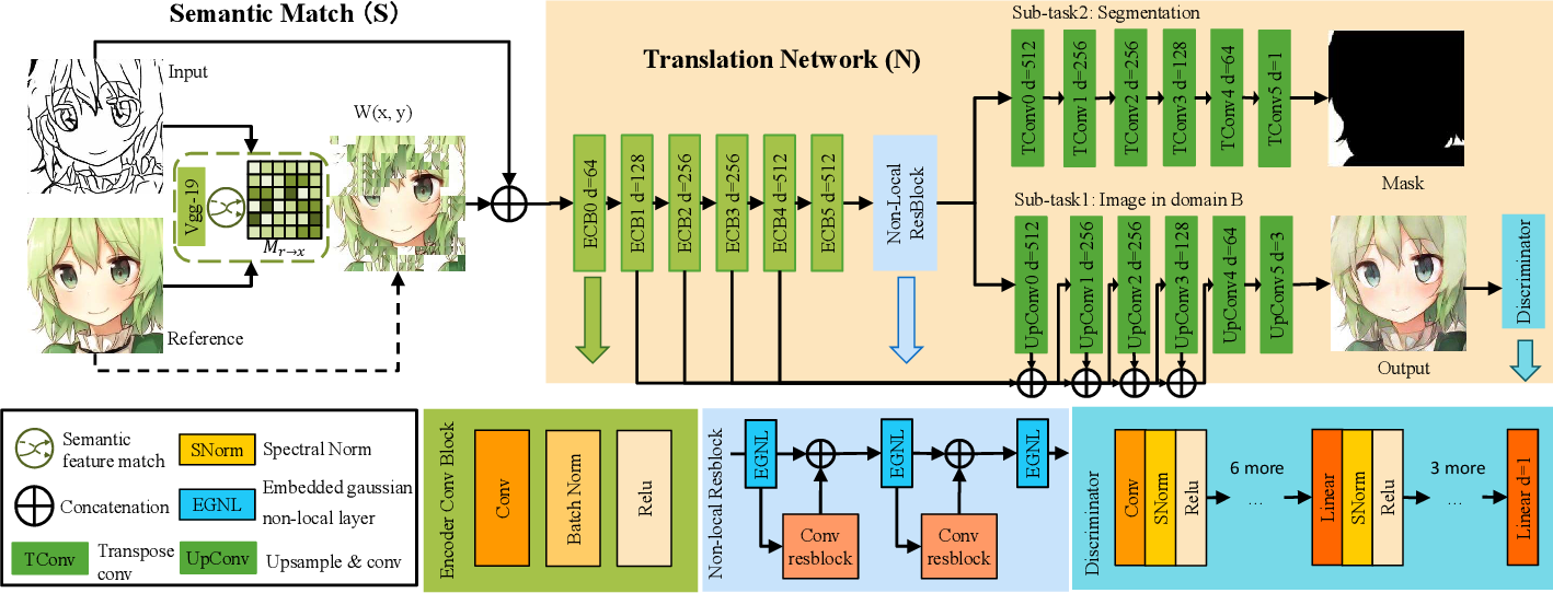 Figure 4 for Semantic Example Guided Image-to-Image Translation