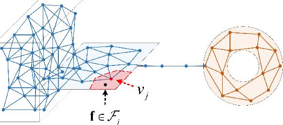 Figure 3 for Few-Shot Class-Incremental Learning