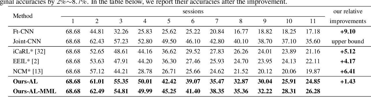 Figure 4 for Few-Shot Class-Incremental Learning