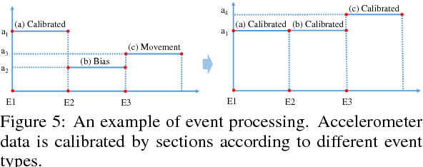 Figure 5 from Sensor-fusion-based Trajectory Reconstruction for