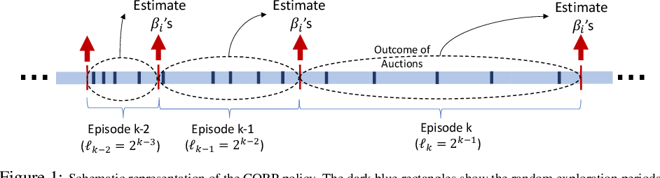Figure 1 for Dynamic Incentive-aware Learning: Robust Pricing in Contextual Auctions