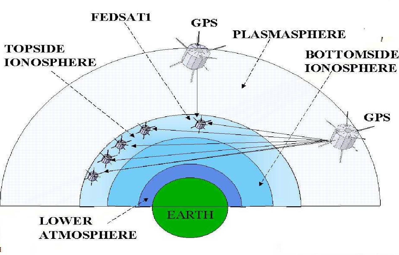 Figure 1.7 from Performance Analysis of Low Earth Orbit ( LEO ...