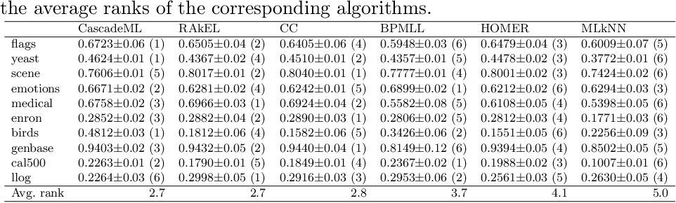 Figure 3 for CascadeML: An Automatic Neural Network Architecture Evolution and Training Algorithm for Multi-label Classification