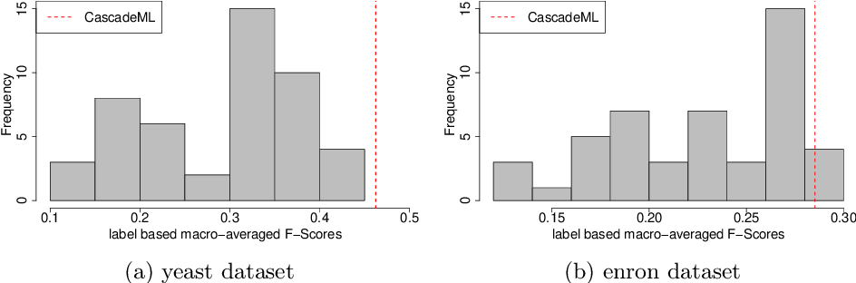 Figure 4 for CascadeML: An Automatic Neural Network Architecture Evolution and Training Algorithm for Multi-label Classification