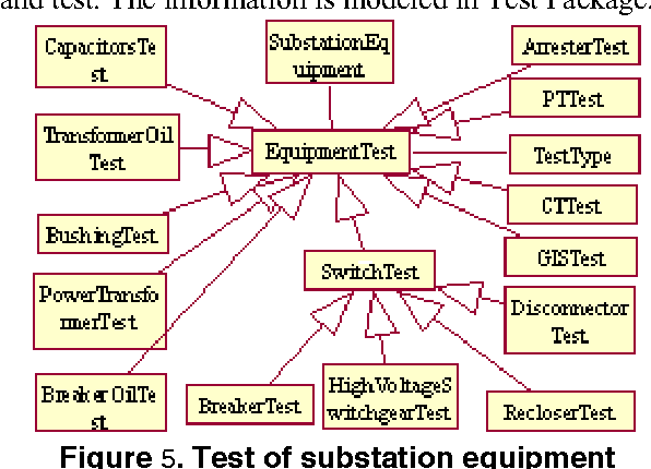 Unified Model of Substation Equipment State Information