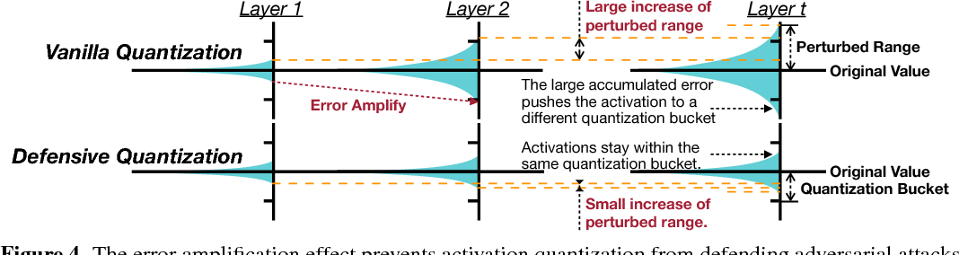 Figure 1 from DEFENSIVE QUANTIZATION: WHEN EFFICIENCY MEETS