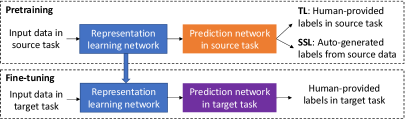 Figure 1 for Transfer Learning or Self-supervised Learning? A Tale of Two Pretraining Paradigms