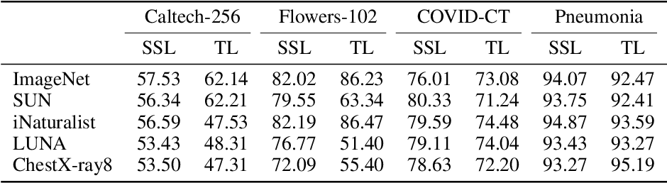 Figure 2 for Transfer Learning or Self-supervised Learning? A Tale of Two Pretraining Paradigms