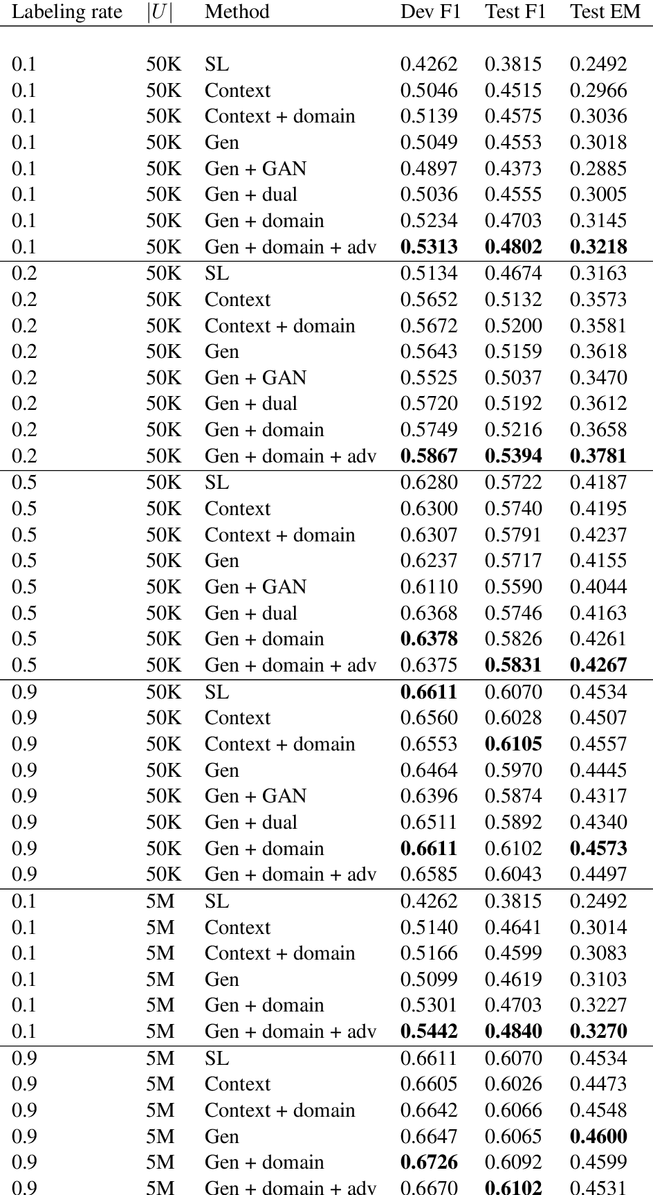Figure 3 for Semi-Supervised QA with Generative Domain-Adaptive Nets