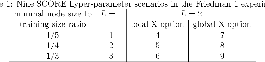 Figure 2 for Selective Cascade of Residual ExtraTrees