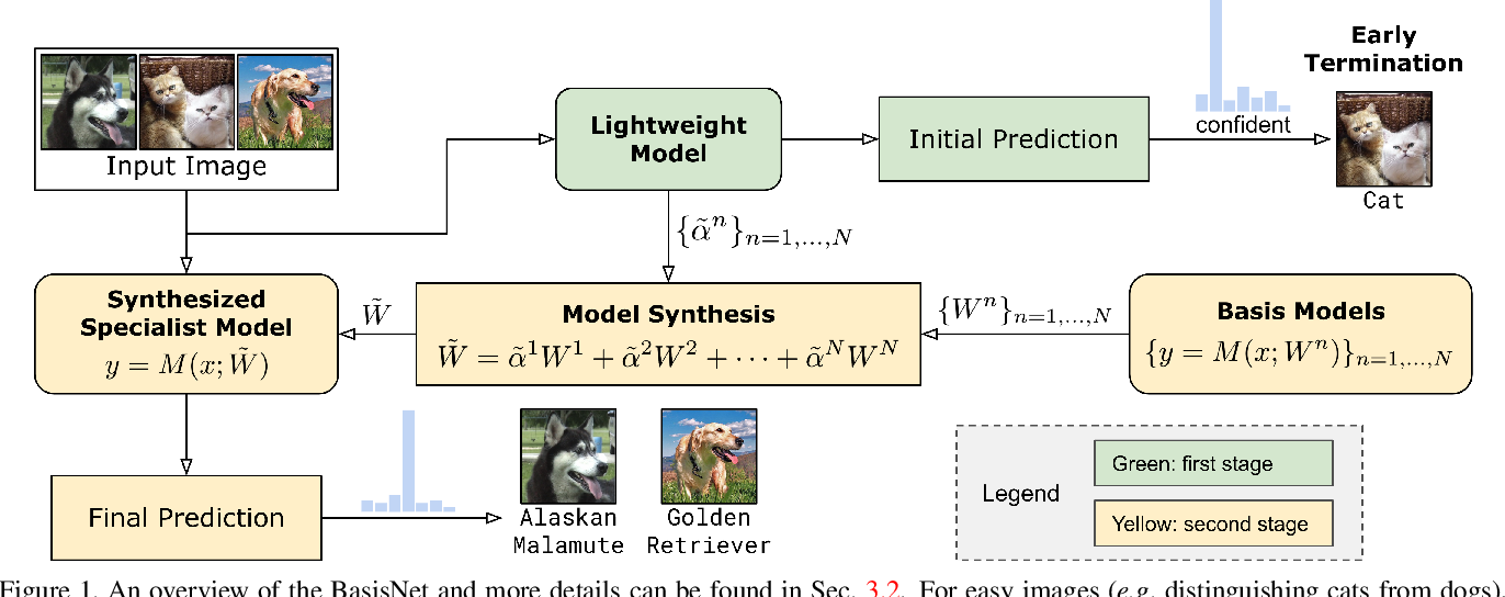 Figure 2 for BasisNet: Two-stage Model Synthesis for Efficient Inference