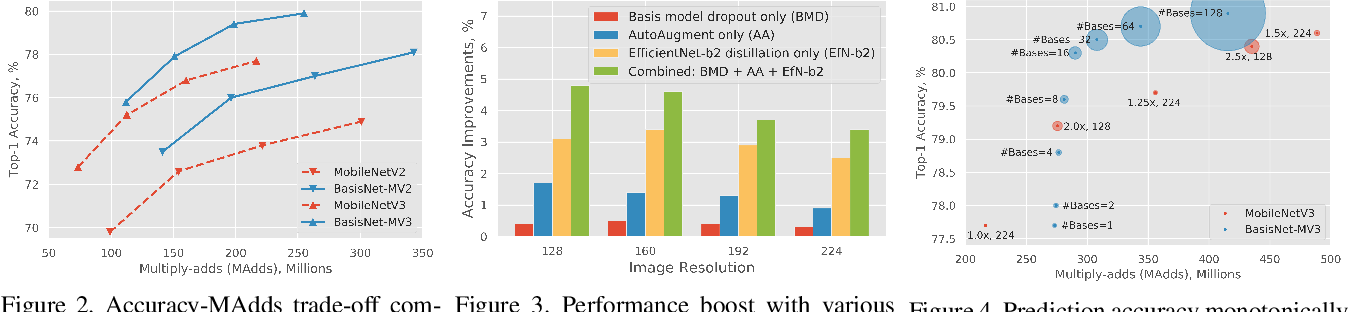 Figure 4 for BasisNet: Two-stage Model Synthesis for Efficient Inference