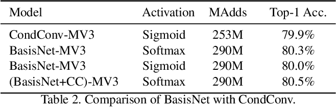 Figure 3 for BasisNet: Two-stage Model Synthesis for Efficient Inference