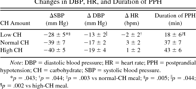 The Influence Of Low Normal And High Carbohydrate Meals On Blood