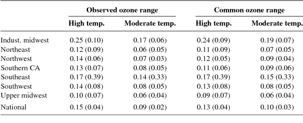 Table 2 from EFFECT OF TEMPERATURE ON OZONE-RELATED
