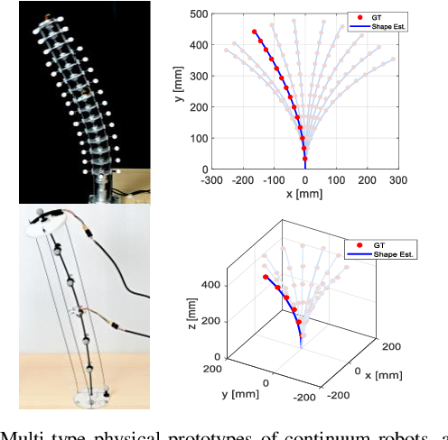 Figure 1 for Orientation to Pose: Continuum Robots Shape Sensing Based on Piecewise Polynomial Curvature Model
