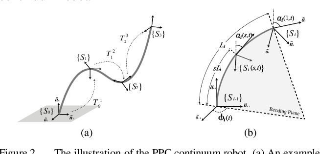 Figure 2 for Orientation to Pose: Continuum Robots Shape Sensing Based on Piecewise Polynomial Curvature Model