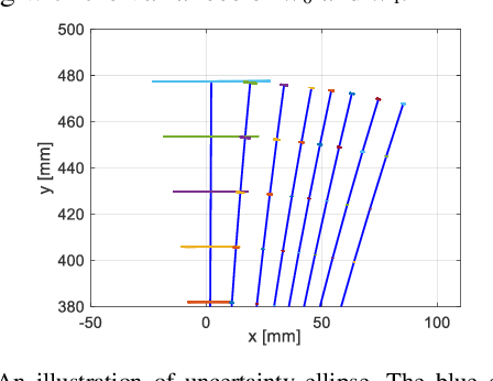 Figure 4 for Orientation to Pose: Continuum Robots Shape Sensing Based on Piecewise Polynomial Curvature Model