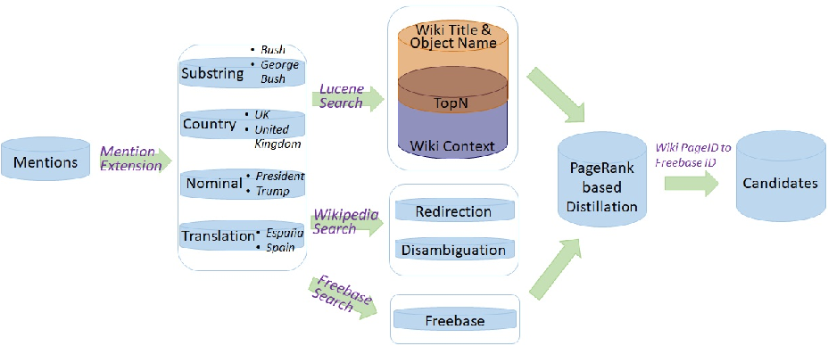 Figure 1 for Dual-FOFE-net Neural Models for Entity Linking with PageRank