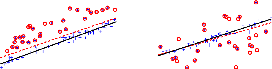 Figure 1 for Fast Approximate L_infty Minimization: Speeding Up Robust Regression