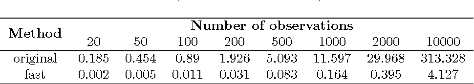 Figure 2 for Fast Approximate L_infty Minimization: Speeding Up Robust Regression