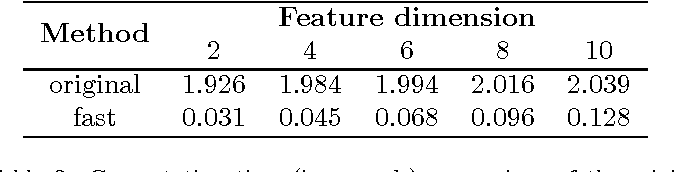 Figure 4 for Fast Approximate L_infty Minimization: Speeding Up Robust Regression