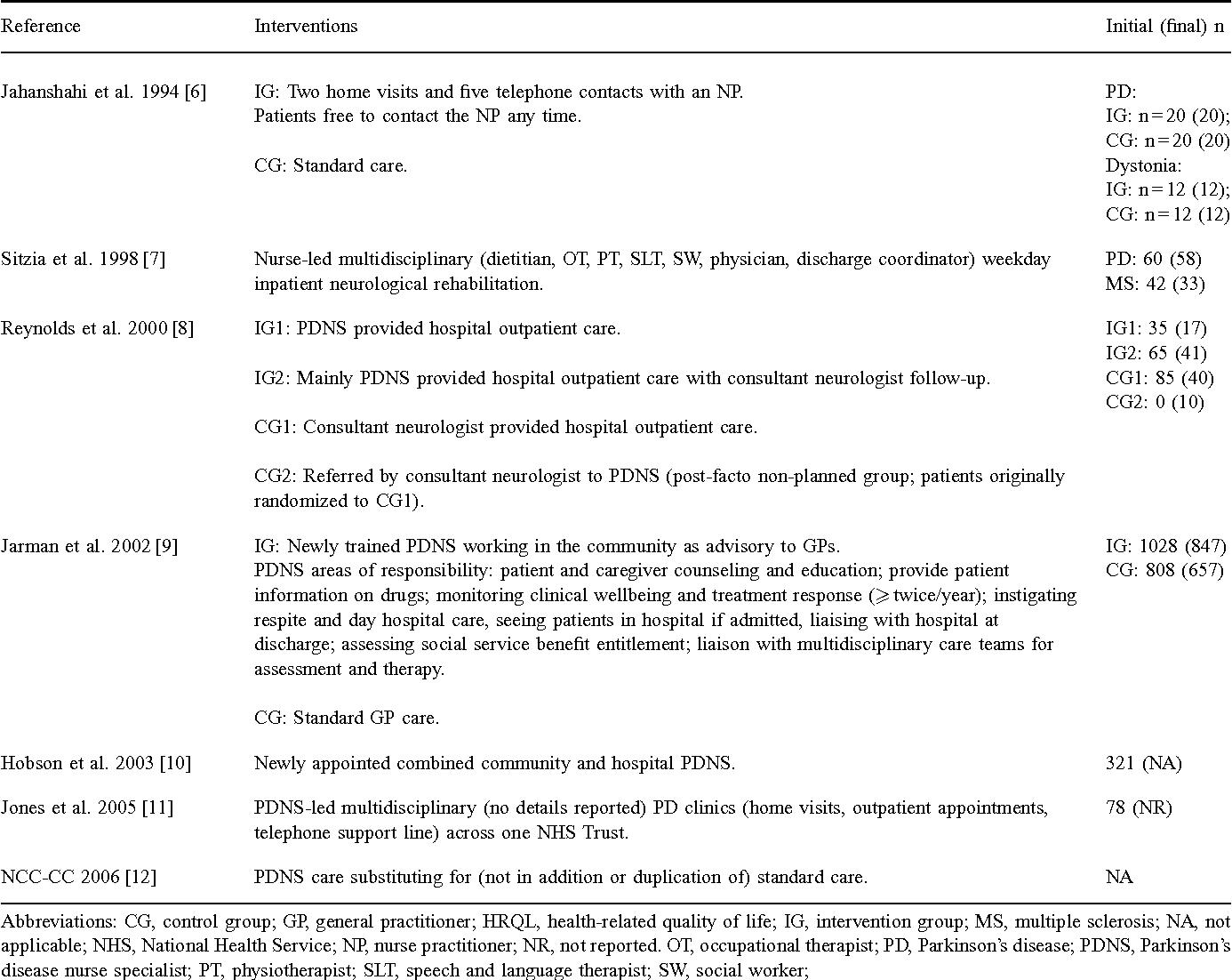 Nursing and multidisciplinary interventions for Parkinson's