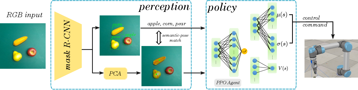 Figure 1 for Towards Generalization and Data Efficient Learning of Deep Robotic Grasping