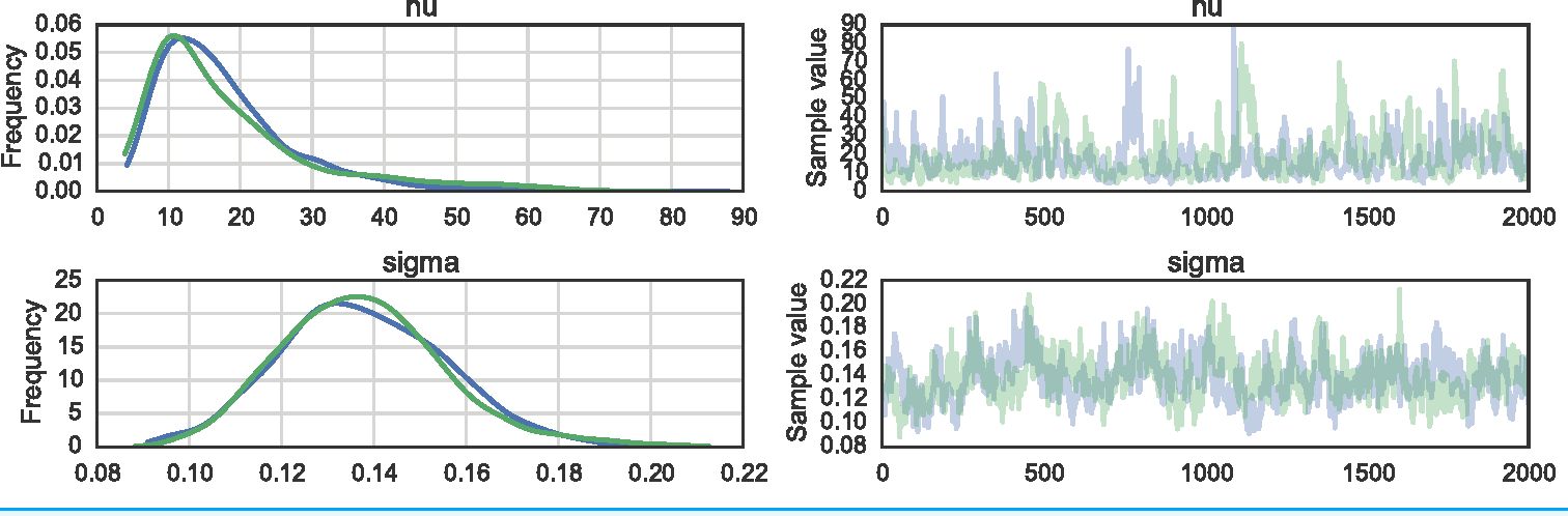 Figure 4 from Probabilistic programming in Python using