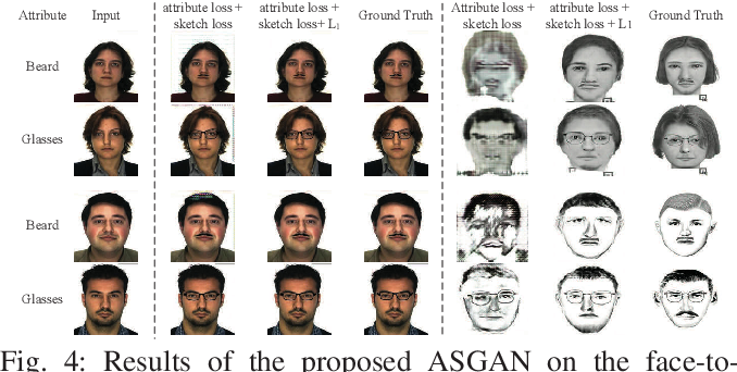 Figure 4 for Attribute-Guided Sketch Generation