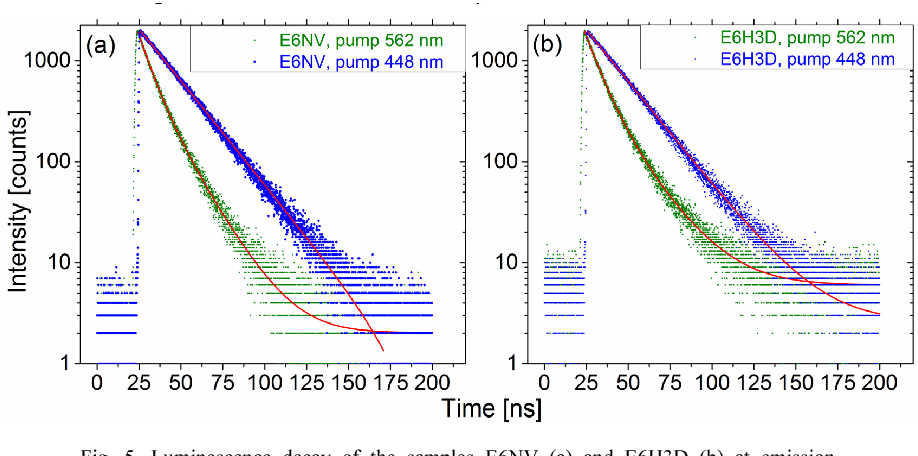 Fig. 5. Luminescence decay of the samples E6NV (a) and E6H3D (b) at emission wavelengths >640 nm at the pump wavelengths of 448 and 562 nm: dots - experimental results, solid lines - best fits using single- (pump wavelength 448 nm) and double- (pump wavelength 562 nm) exponential decay models.