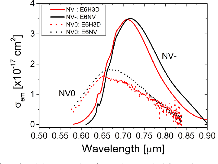 Fig. 7. The emission cross sections of NV- and NV0 CC (σem,) for samples E6NV and E6H3D calculated using Eq. (4). The difference in the shape of the cross section spectra is attributed to the difference in CC concentration and its contribution to the luminescence spectra.