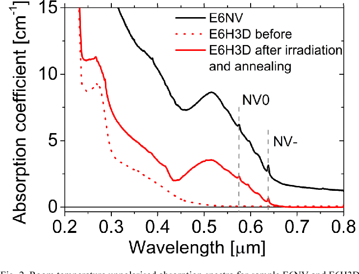Fig. 2. Room temperature unpolarised absorption spectra for sample E6NV and E6H3D.