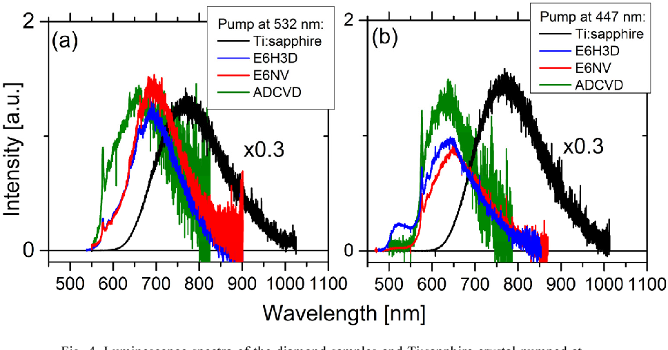 Fig. 4. Luminescence spectra of the diamond samples and Ti:sapphire crystal pumped at 532 nm (a) and at 447 nm (b) measured using an integrating sphere. Examples of the matching the long-wavelength tail of the emission spectra (rescaled) from the lowconcentrated sample (ADCVD, green lines) to that of the samples E6H3D (a) and E6NV (b) are also shown.