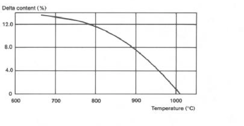 Delta phase in inconel 718 mechanical properties and forging figure 7 ccuart Gallery
