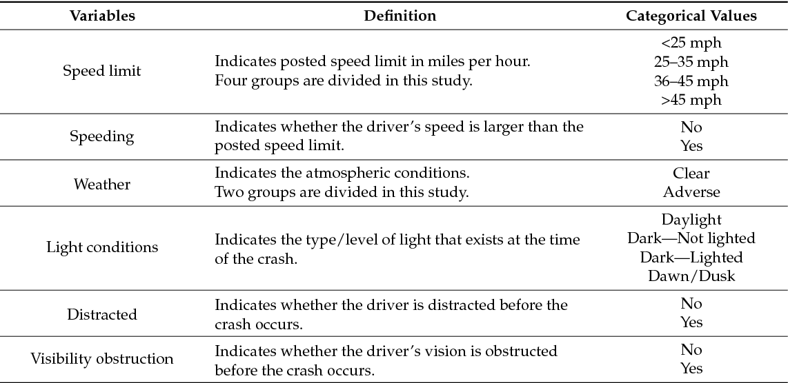 table 1 from red light running crashes classification comparison