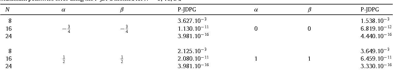 Table 6.1 Maximum pointwise error using the P-JDPG method for N = 8, 16, 24.