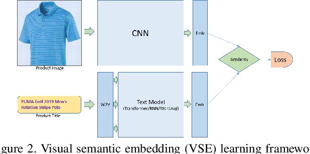 Figure 3 for T-VSE: Transformer-Based Visual Semantic Embedding